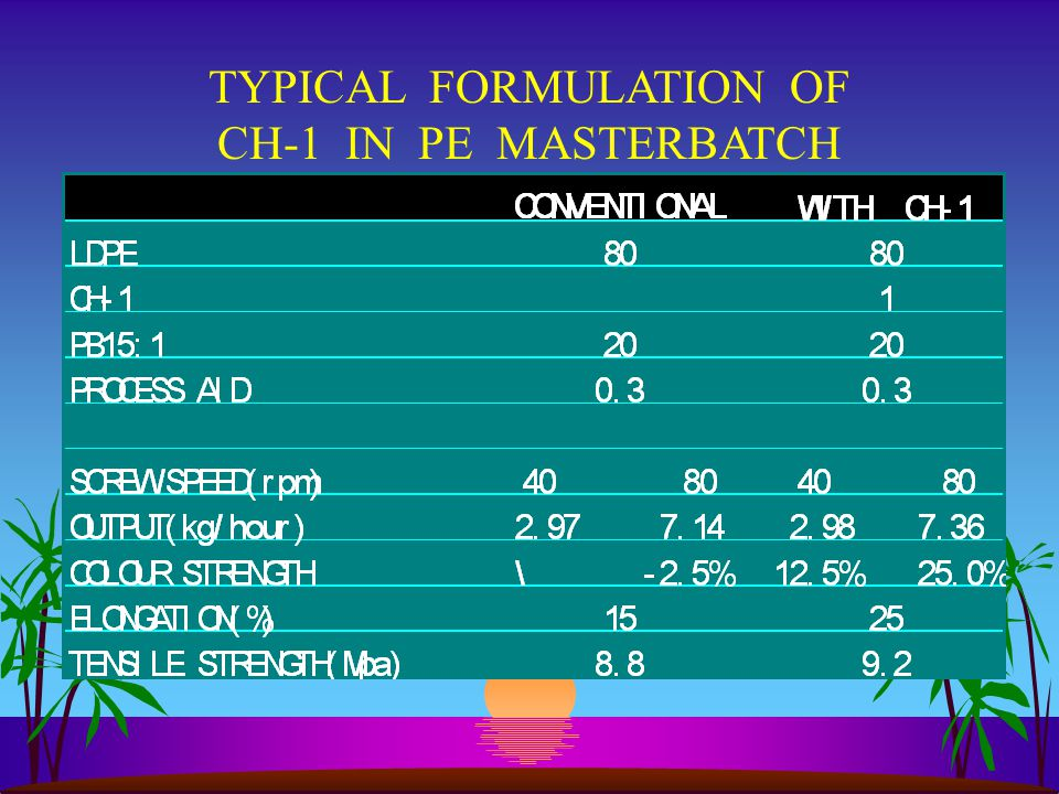 TYPICAL FORMULATION OF CH-1 IN PE MASTERBATCH