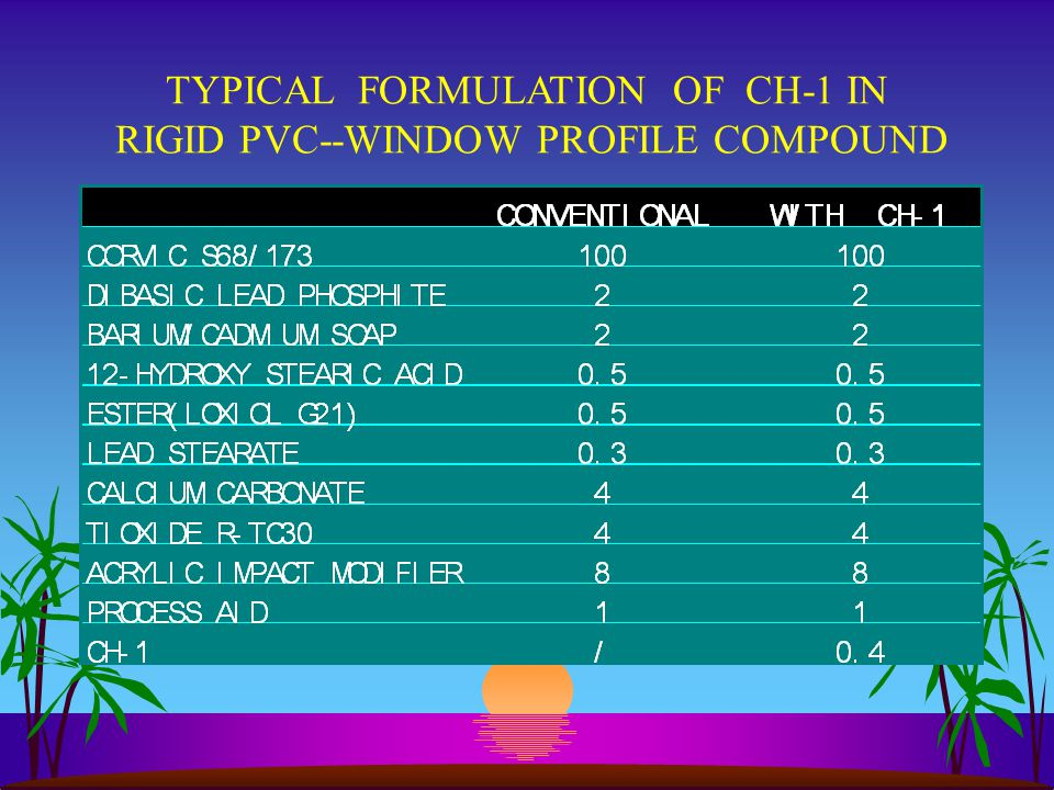 TYPICAL FORMULATION OF CH-1 IN RIGID PVC--WINDOW PROFILE COMPOUND