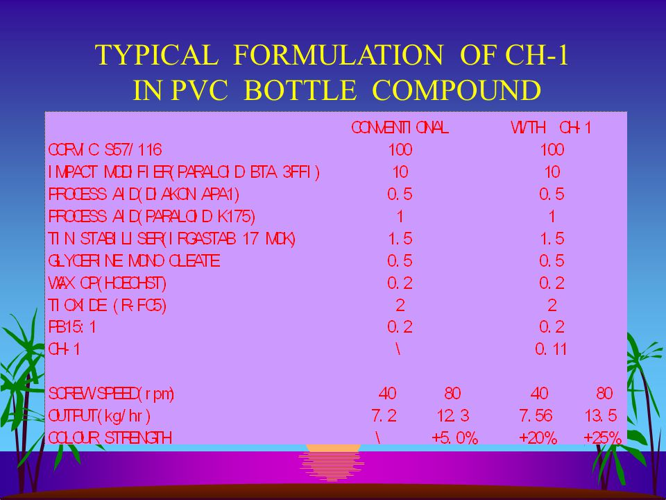 TYPICAL FORMULATION OF CH-1 IN PVC BOTTLE COMPOUND