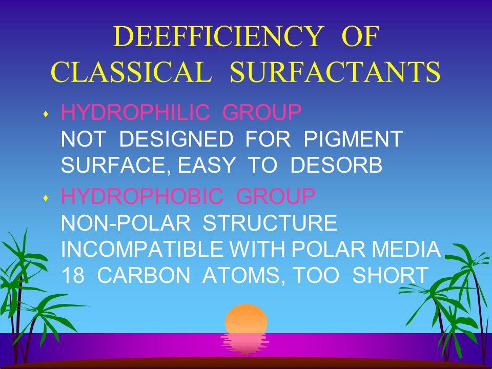 DEEFFICIENCY OF CLASSICAL SURFACTANTS