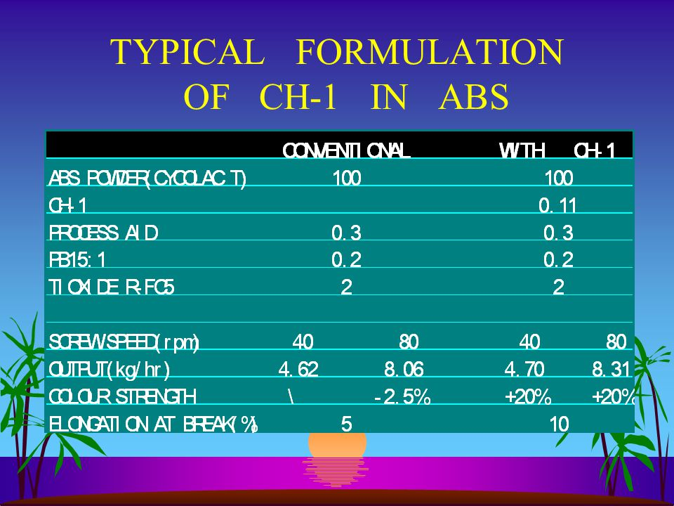 TYPICAL FORMULATION OF CH-1 IN ABS