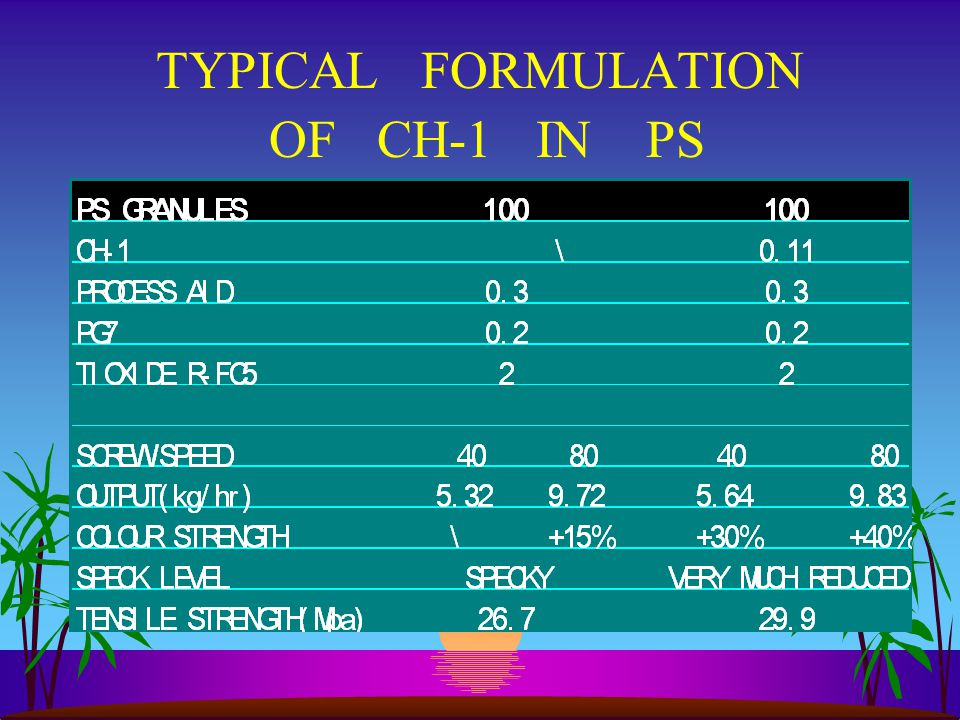 TYPICAL FORMULATION OF CH-1 IN PS