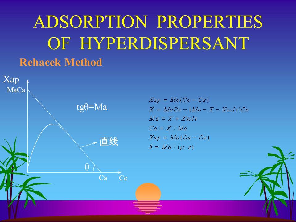 ADSORPTION PROPERTIES OF HYPERDISPERSANT