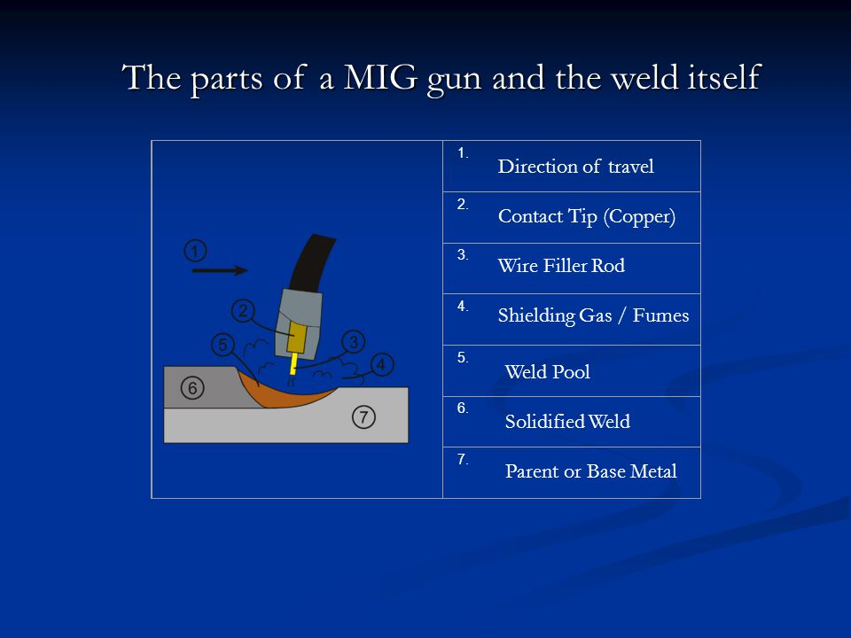 The parts of a MIG gun and the weld itself