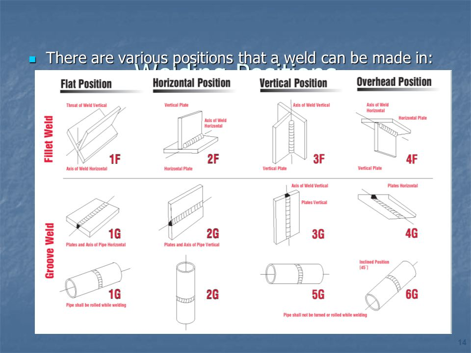 Welding Positions There are various positions that a weld can be made in: 14 14