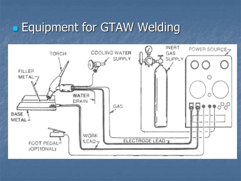Equipment for GTAW Welding