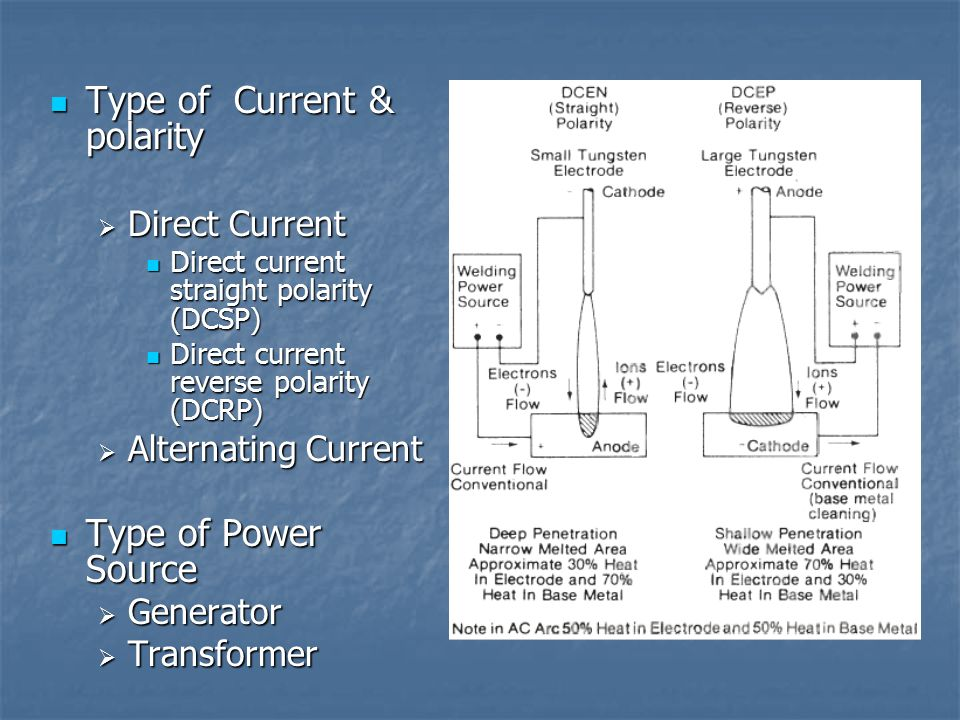 Type of Current & polarity