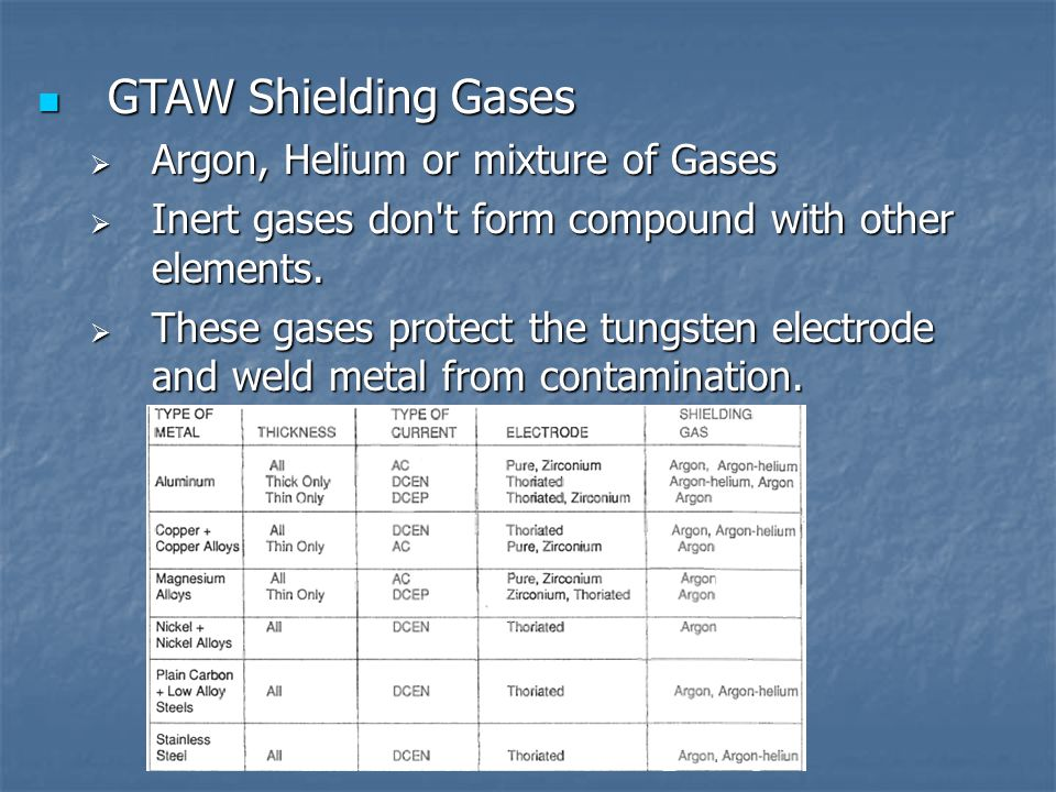 GTAW Shielding Gases Argon, Helium or mixture of Gases