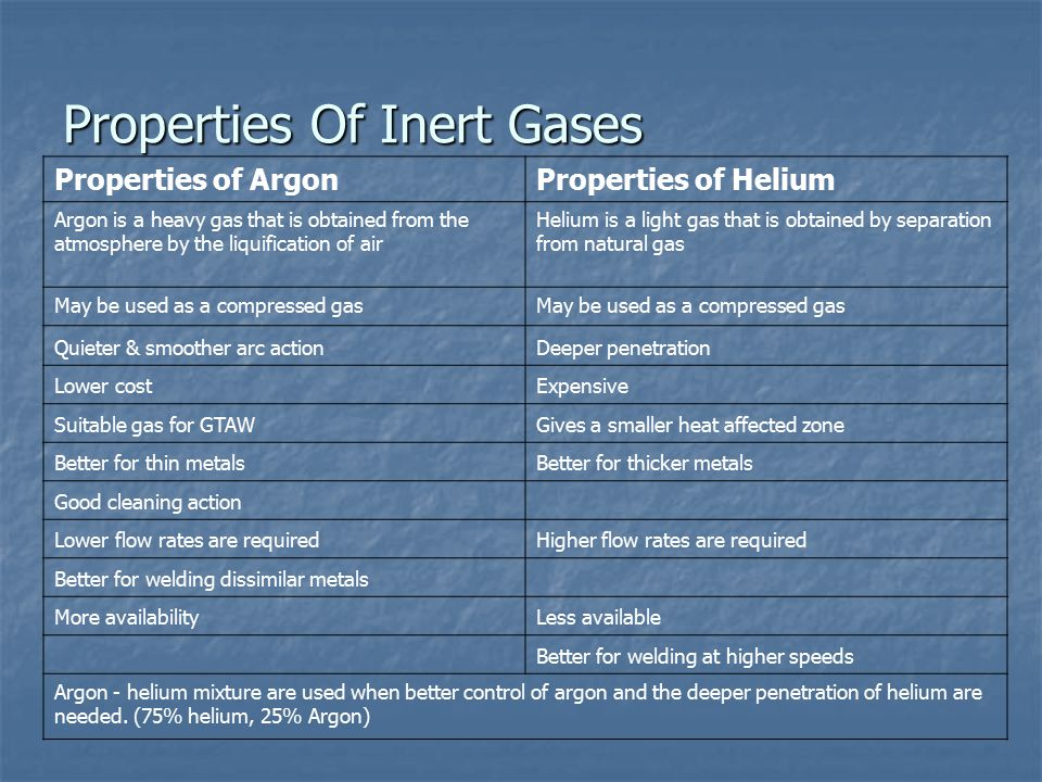 Properties Of Inert Gases