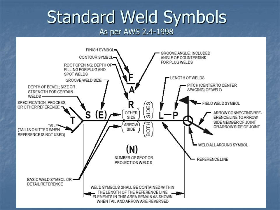 Standard Weld Symbols As per AWS 2.4-1998