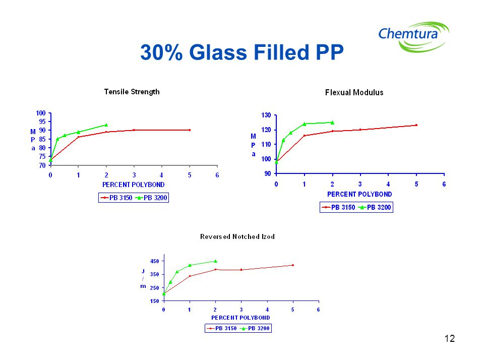 30% Glass Filled PP