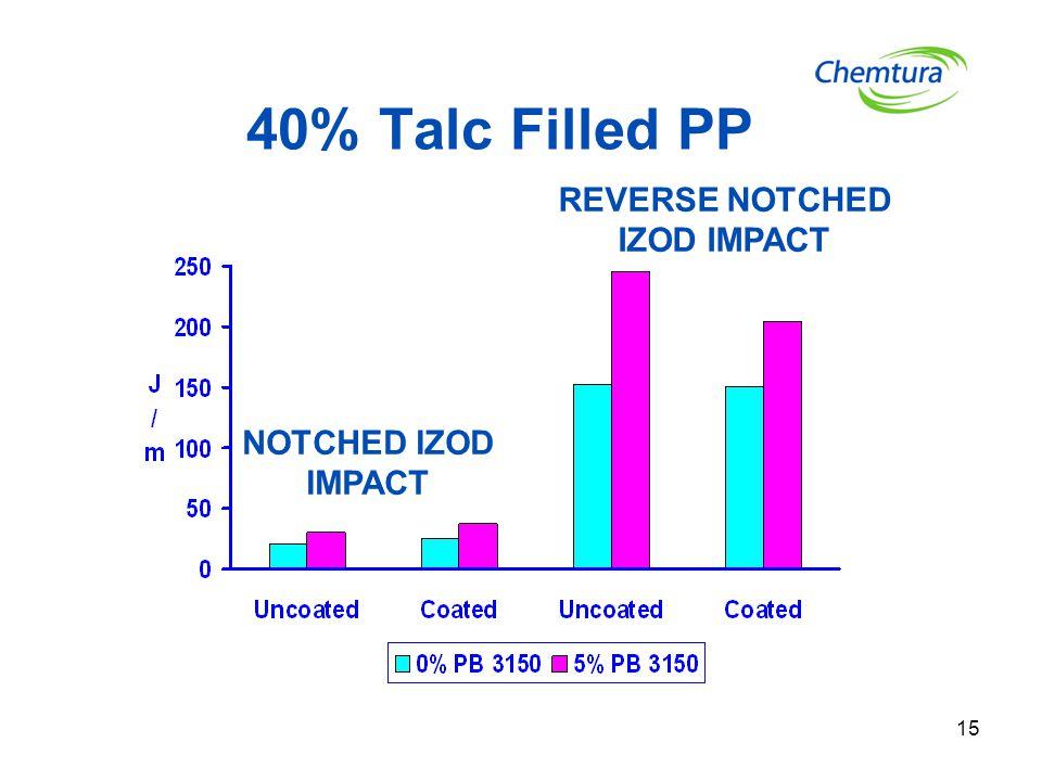 40% Talc Filled PP REVERSE NOTCHED IZOD IMPACT NOTCHED IZOD IMPACT