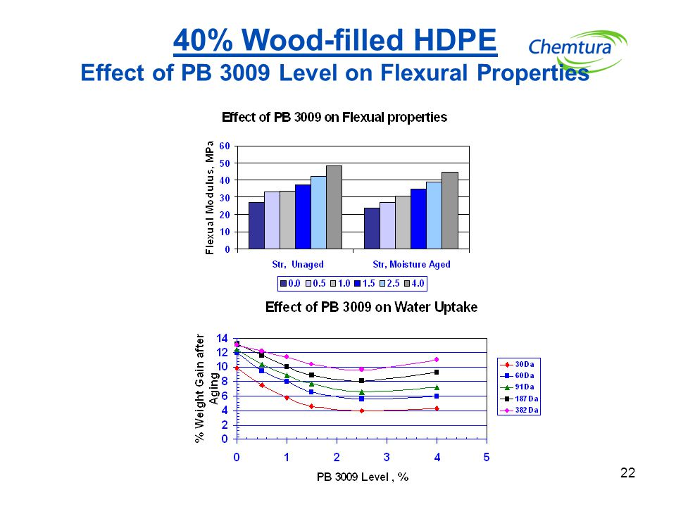 40% Wood-filled HDPE Effect of PB 3009 Level on Flexural Properties