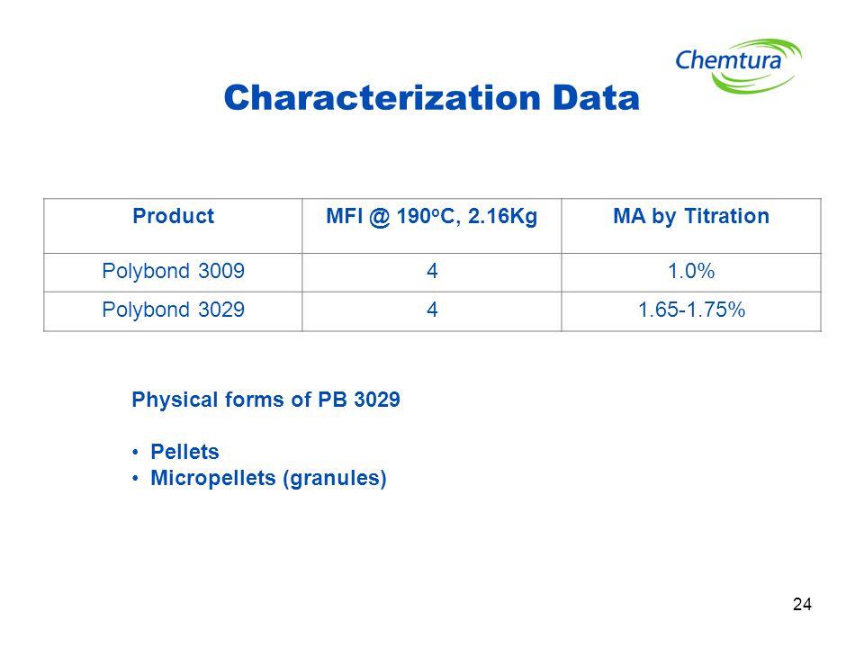 Characterization Data