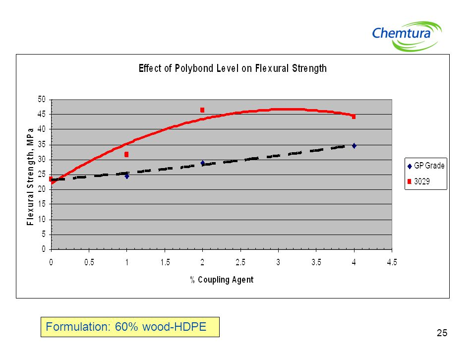 Formulation: 60% wood-HDPE