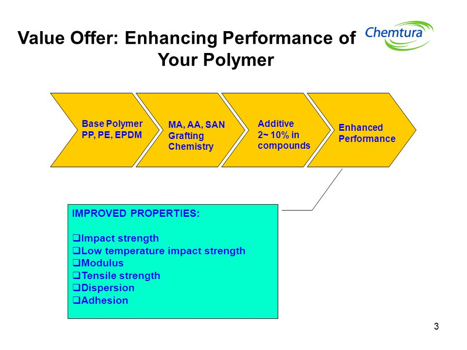 Value Offer: Enhancing Performance of Your Polymer