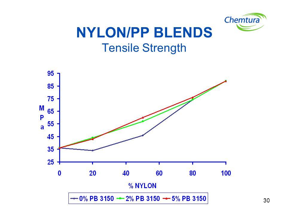 NYLON/PP BLENDS Tensile Strength