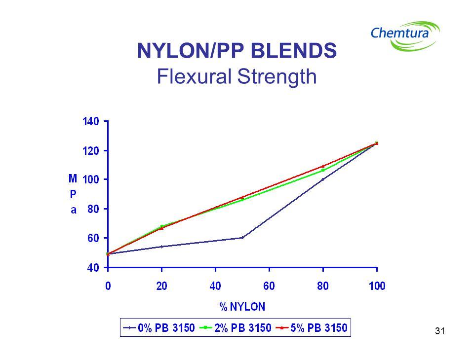 NYLON/PP BLENDS Flexural Strength