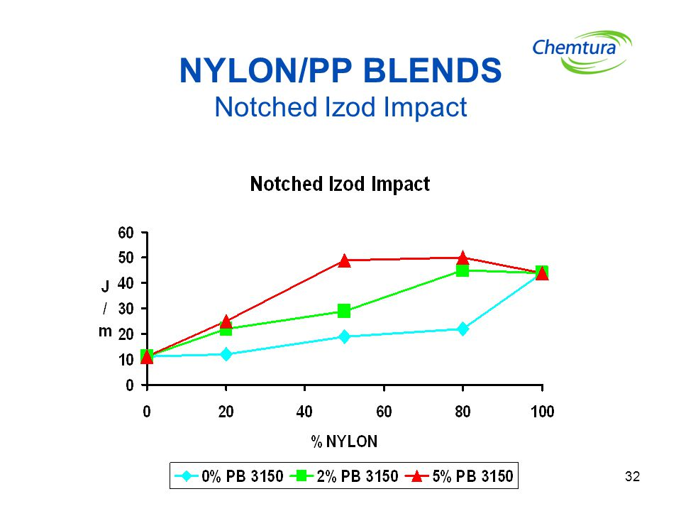 NYLON/PP BLENDS Notched Izod Impact