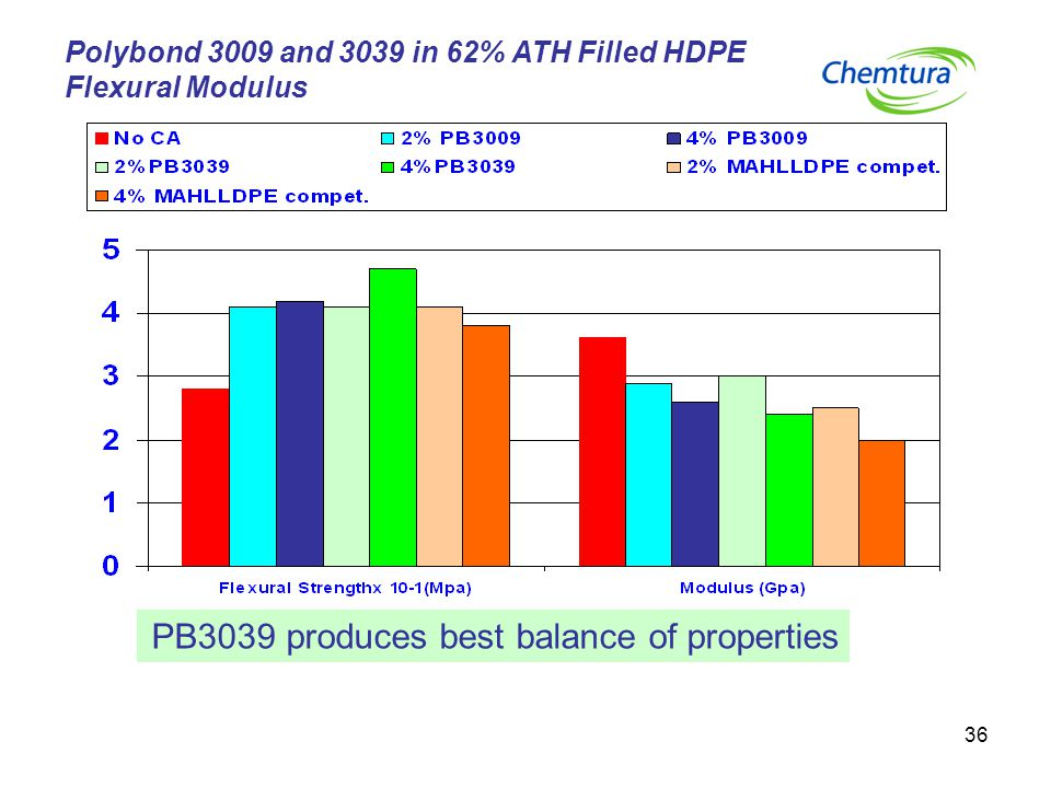 PB3039 produces best balance of properties