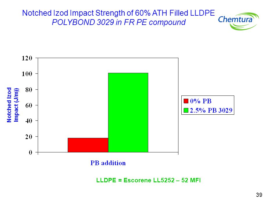Notched Izod Impact Strength of 60% ATH Filled LLDPE POLYBOND 3029 in FR PE compound