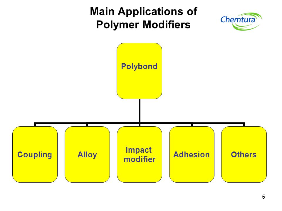 Main Applications of Polymer Modifiers