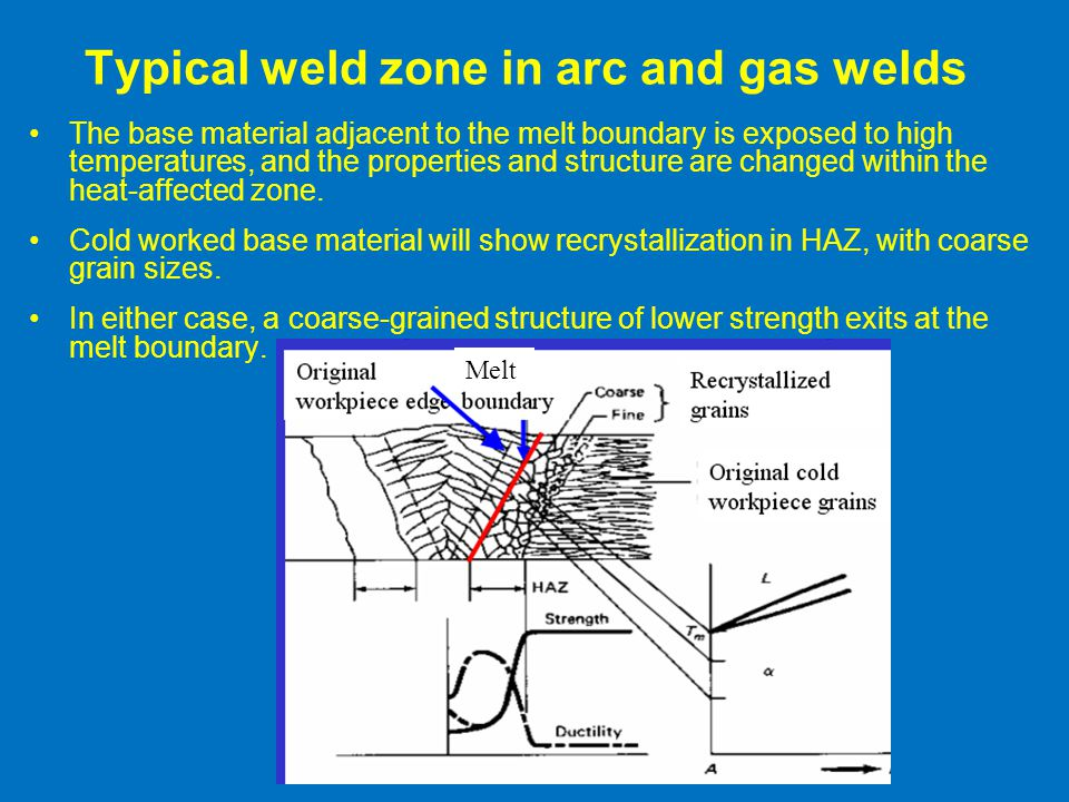 Typical weld zone in arc and gas welds