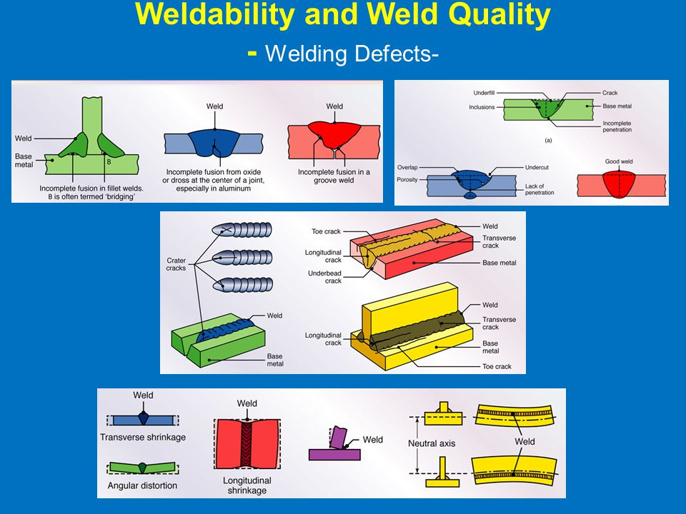 Weldability and Weld Quality - Welding Defects-