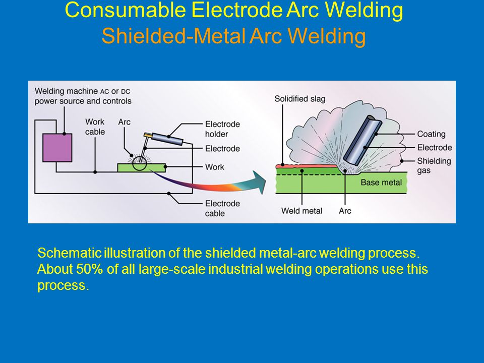 Consumable Electrode Arc Welding Shielded-Metal Arc Welding
