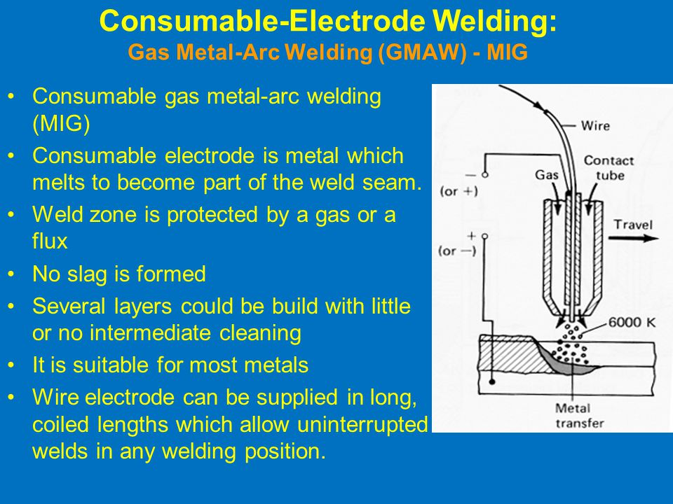 Consumable-Electrode Welding: Gas Metal-Arc Welding (GMAW) - MIG