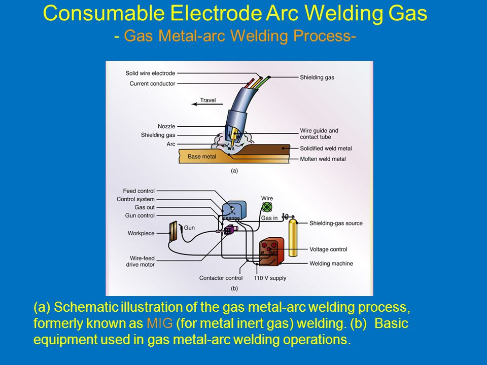 Consumable Electrode Arc Welding Gas - Gas Metal-arc Welding Process-