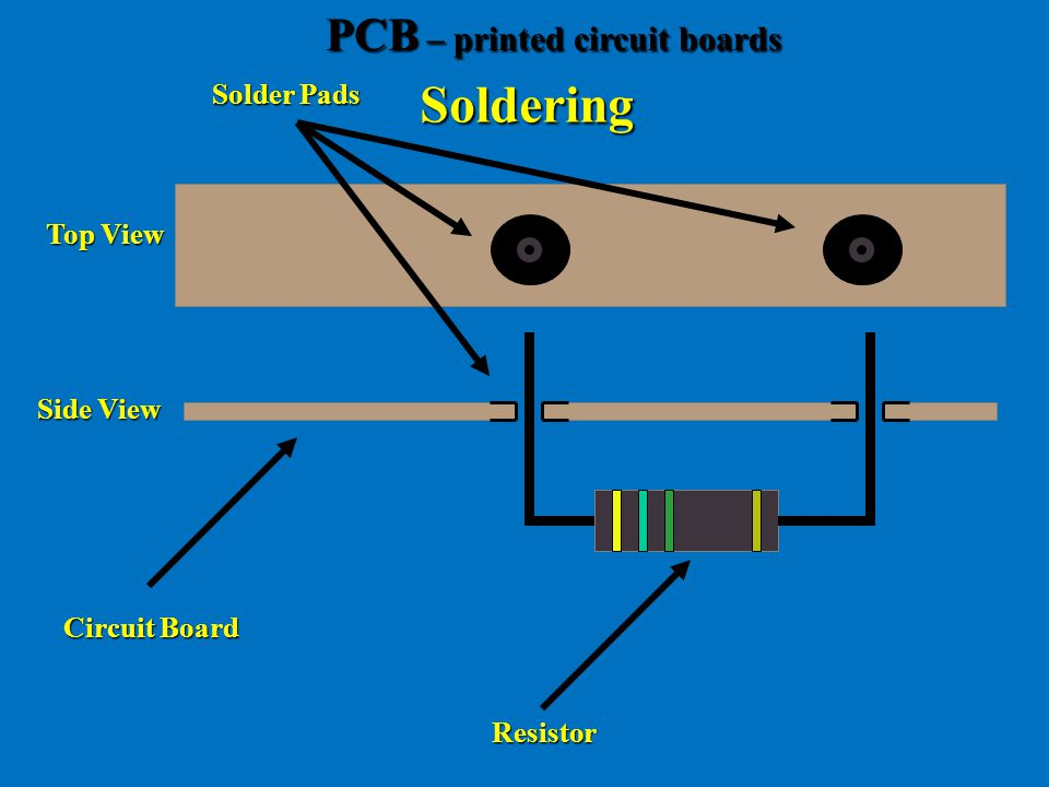 Soldering PCB – printed circuit boards Solder Pads Top View Side View