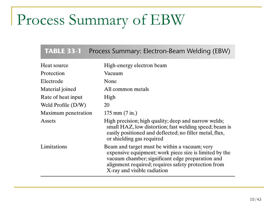 Process Summary of EBW