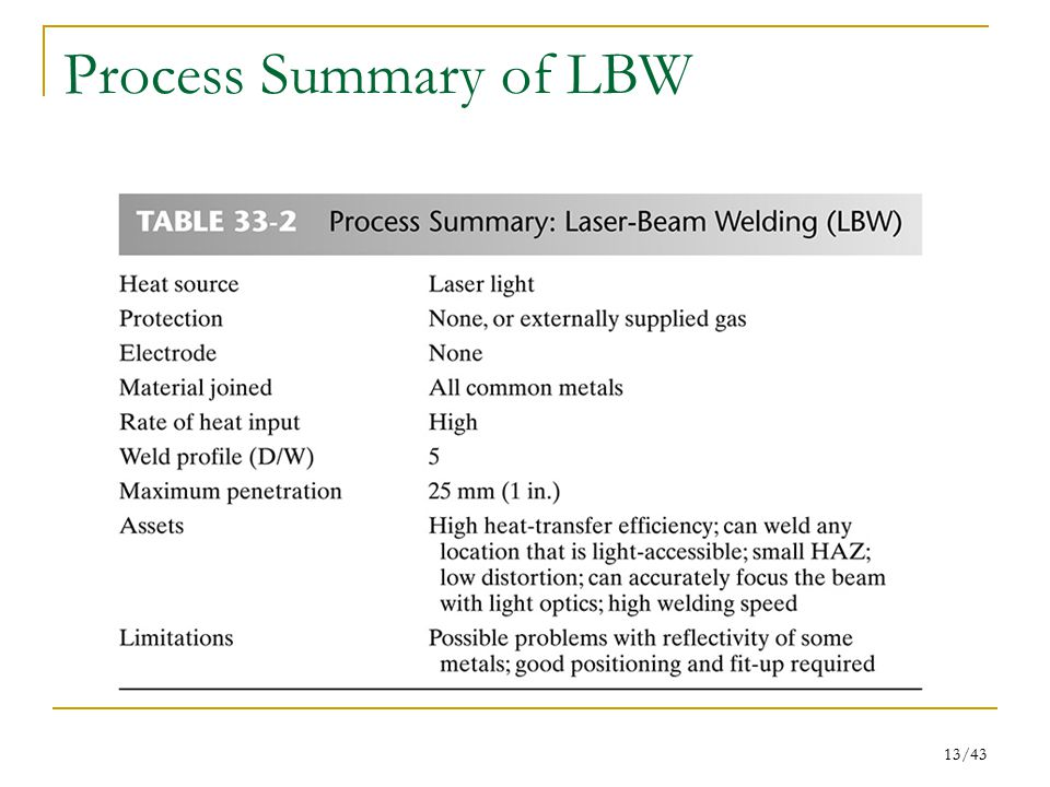 Process Summary of LBW