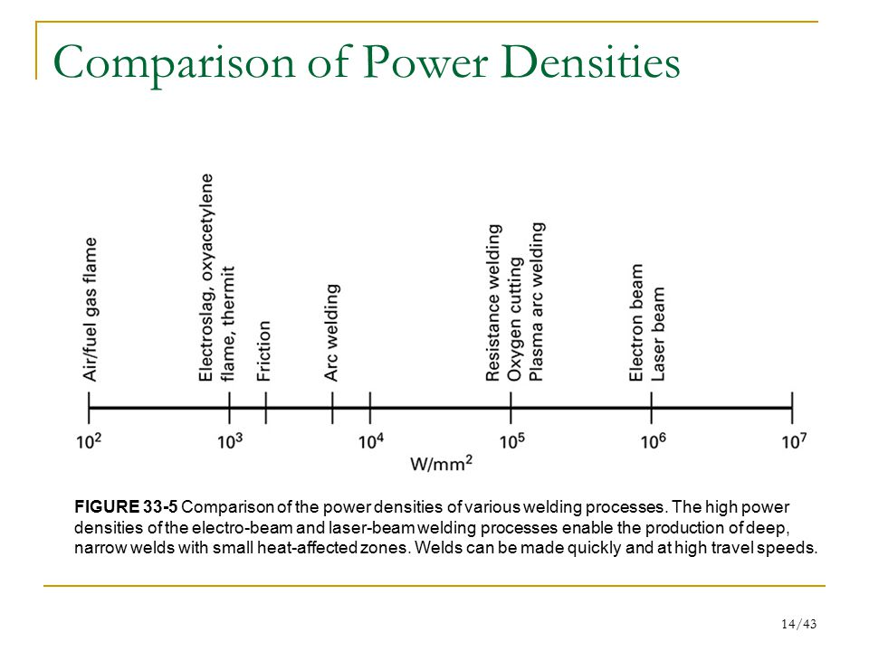 Comparison of Power Densities