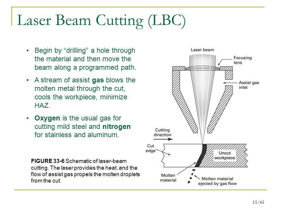 Laser Beam Cutting (LBC)