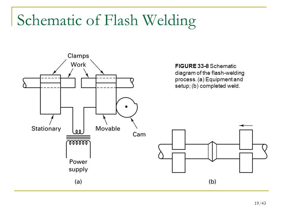 Schematic of Flash Welding