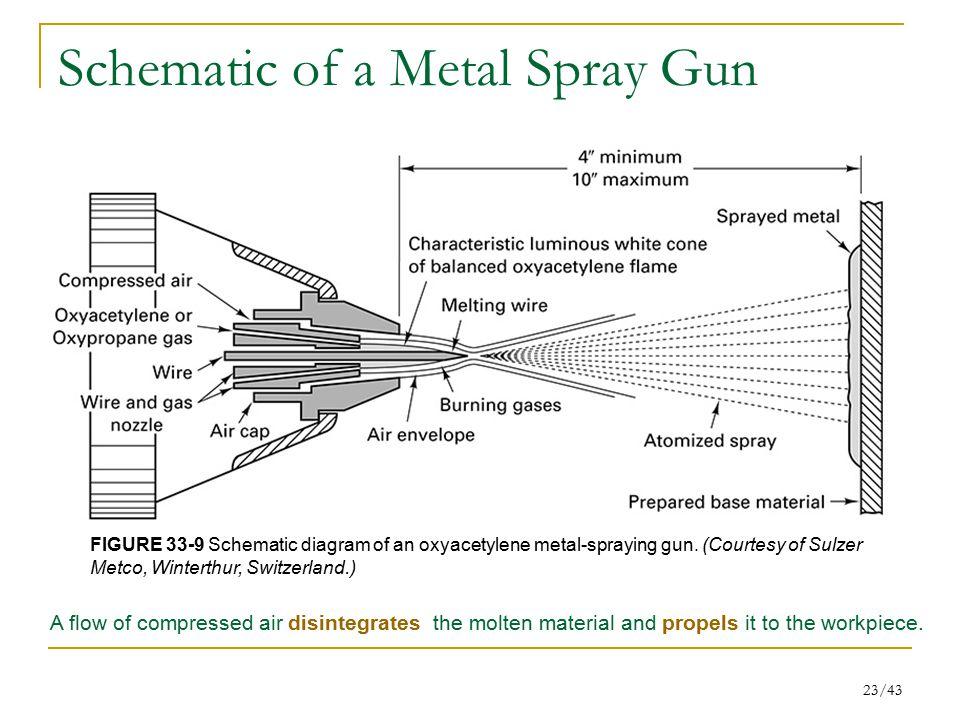 Schematic of a Metal Spray Gun