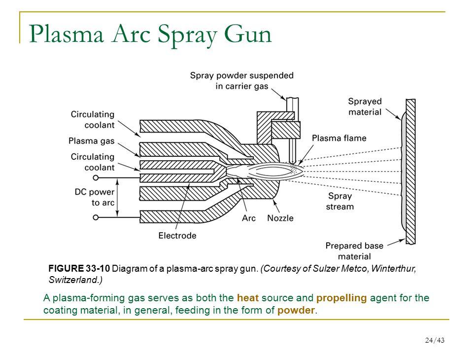 Plasma Arc Spray Gun FIGURE 33-10 Diagram of a plasma-arc spray gun. (Courtesy of Sulzer Metco, Winterthur,