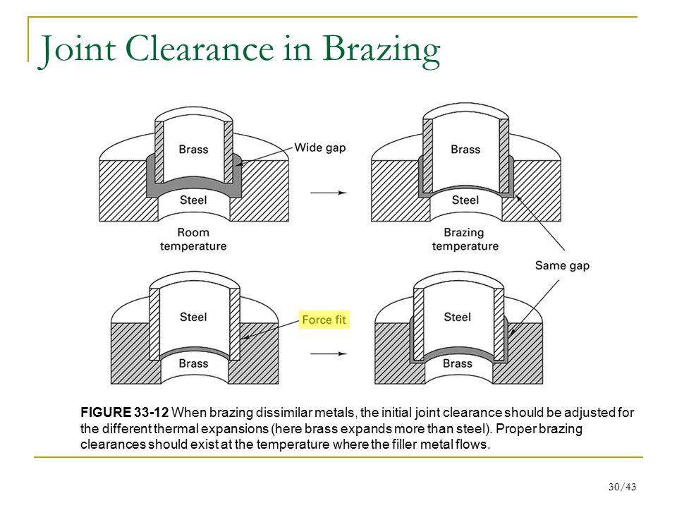 Joint Clearance in Brazing