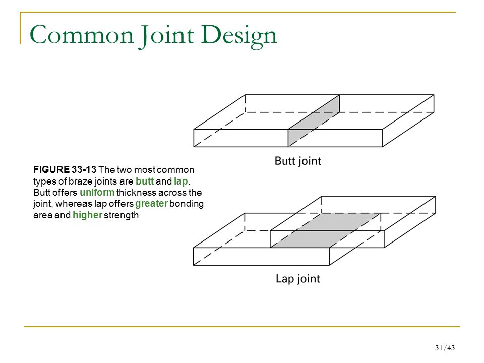 Common Joint Design FIGURE 33-13 The two most common