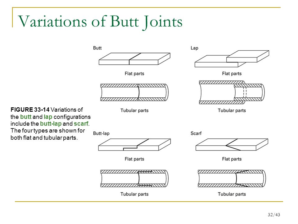 Variations of Butt Joints