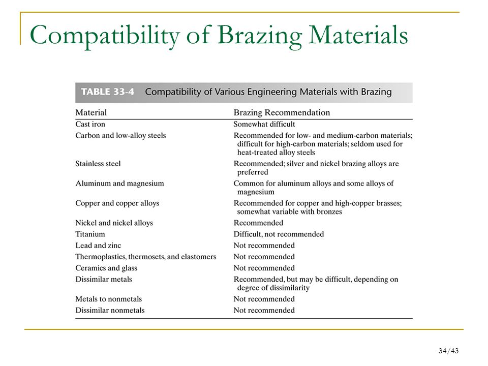 Compatibility of Brazing Materials