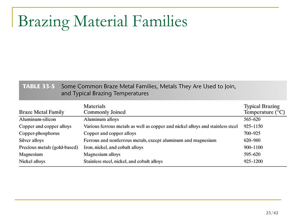 Brazing Material Families