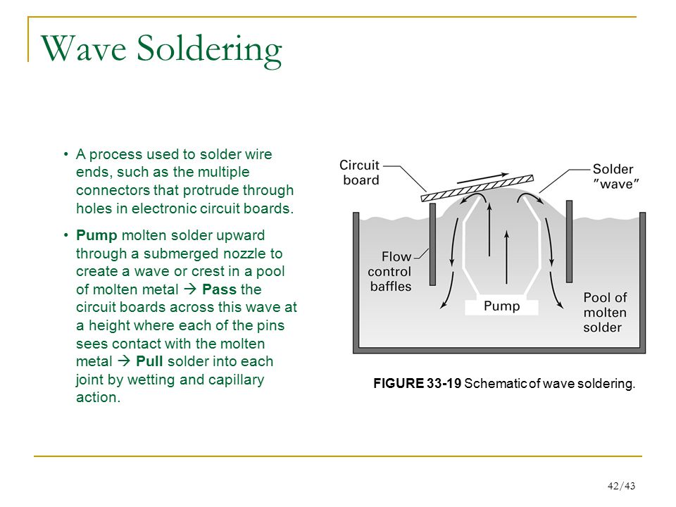 Wave Soldering A process used to solder wire ends, such as the multiple connectors that protrude through holes in electronic circuit boards.