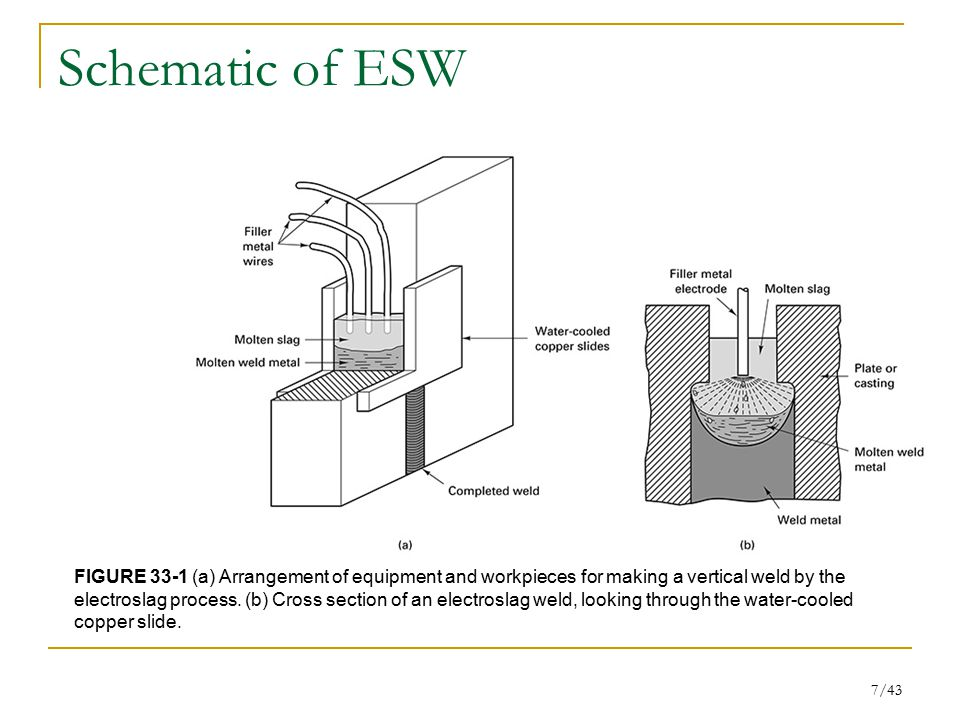 Schematic of ESW