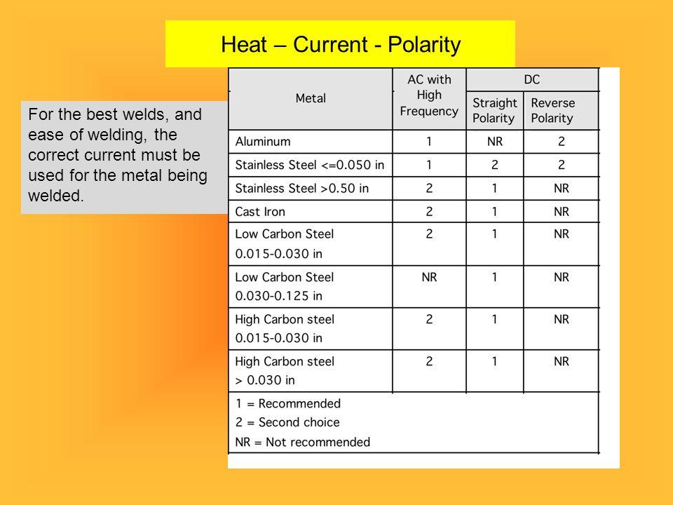 Heat – Current - Polarity