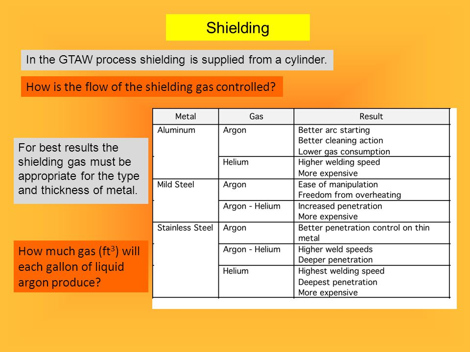 Shielding How is the flow of the shielding gas controlled
