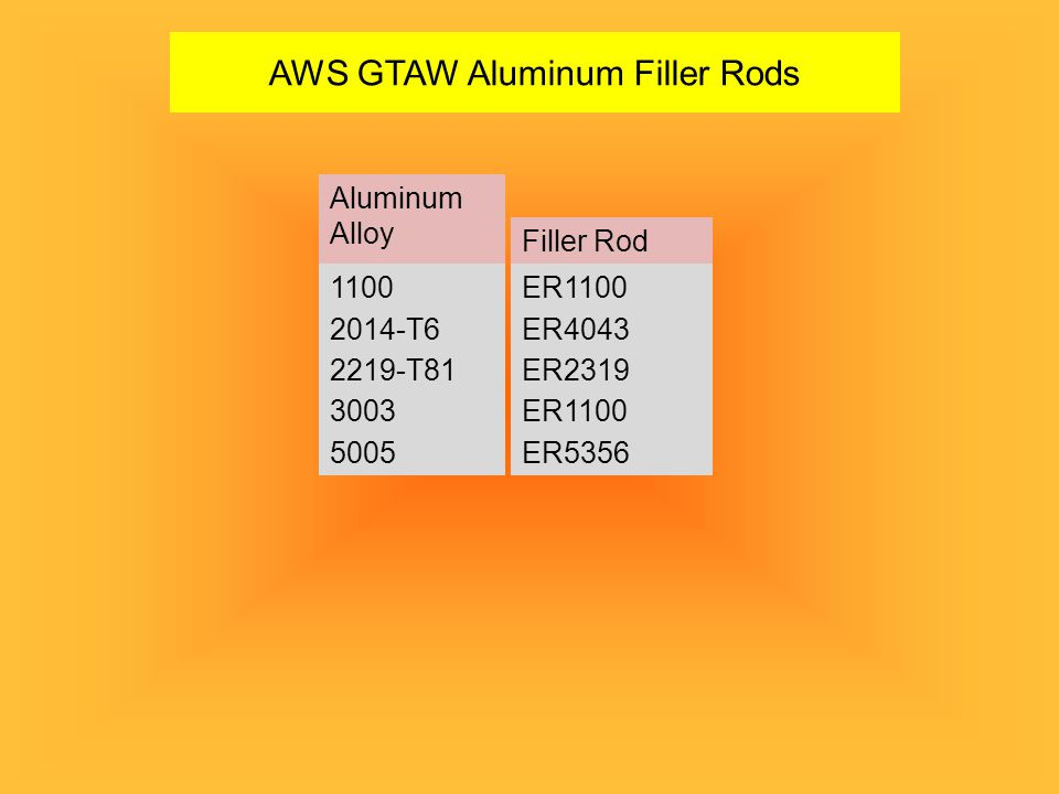 AWS GTAW Aluminum Filler Rods