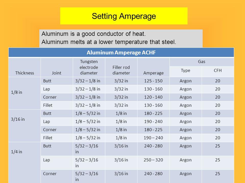 Aluminum Amperage ACHF